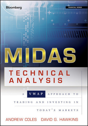 MIDAS Technical Analysis