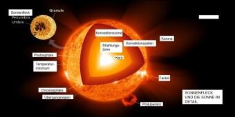 Sonnenflecken und Klimawandel